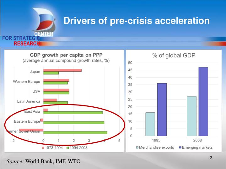 Drivers of pre-crisis acceleration