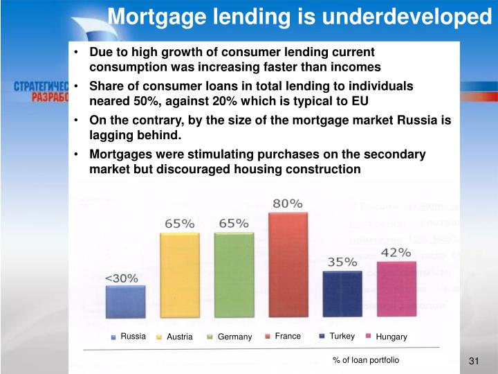 Mortgage lending is underdeveloped