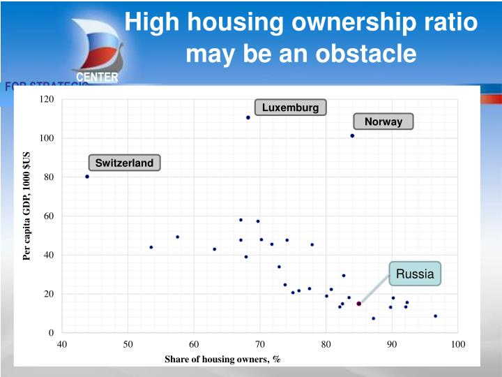 High housing ownership ratio may be an obstacle
