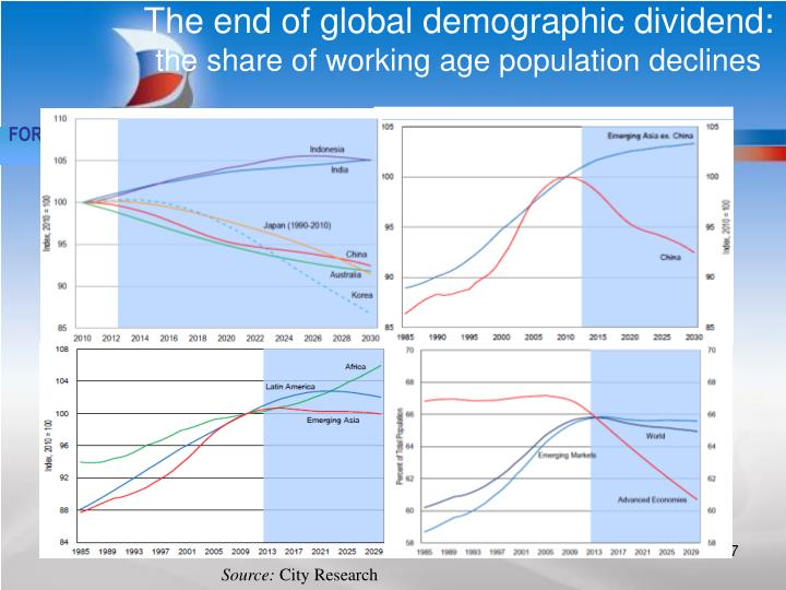 The end of global demographic dividend: