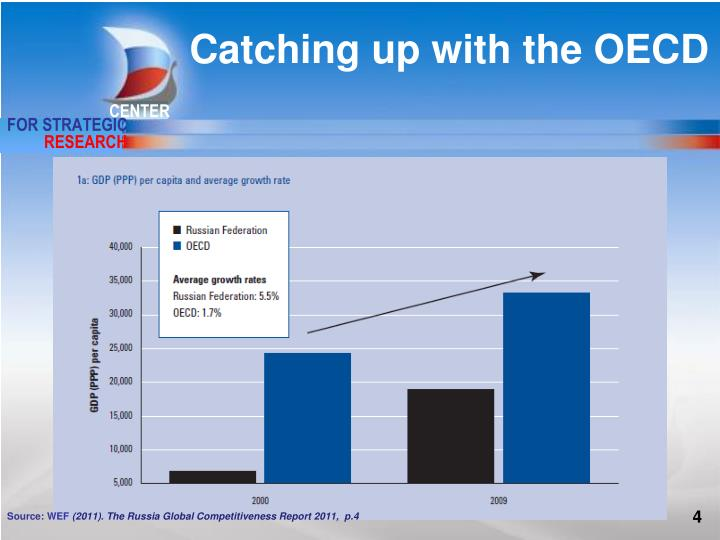 Catching up with the OECD