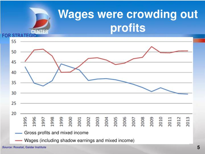 Wages were crowding out profits