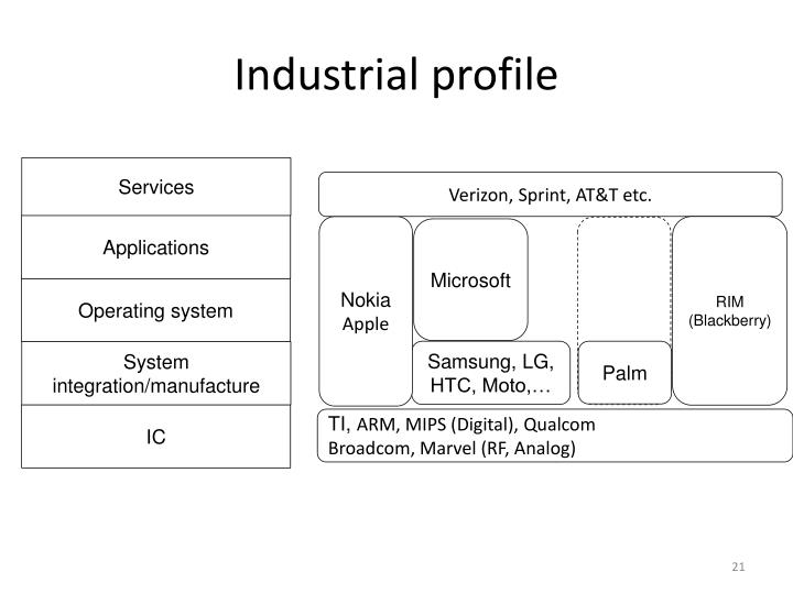 Industrial profile