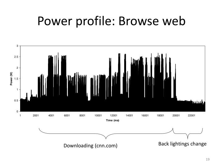 Power profile: Browse web
