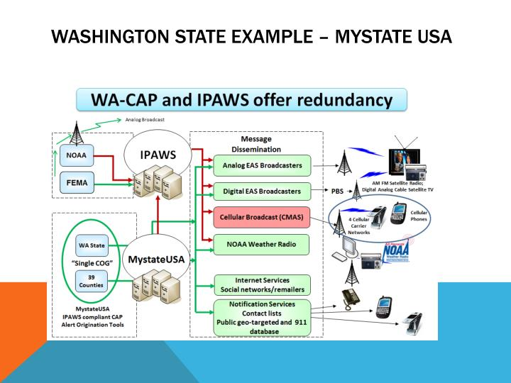 Ppt Integrated Public Alert And Warning System Ipaws