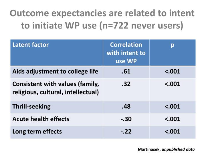 Outcome expectancies are related to intent to initiate WP use (n=722 never users)