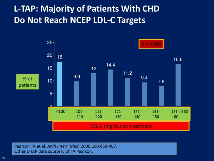 L-TAP: Majority of Patients With CHD