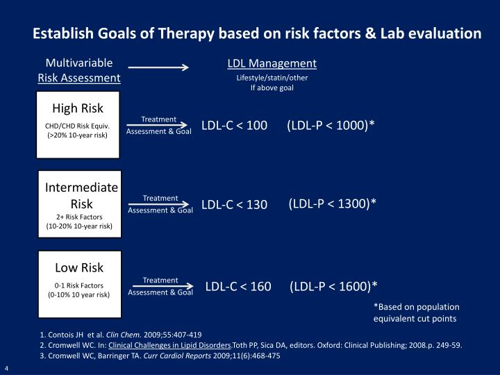 Establish Goals of Therapy based on risk factors & Lab evaluation