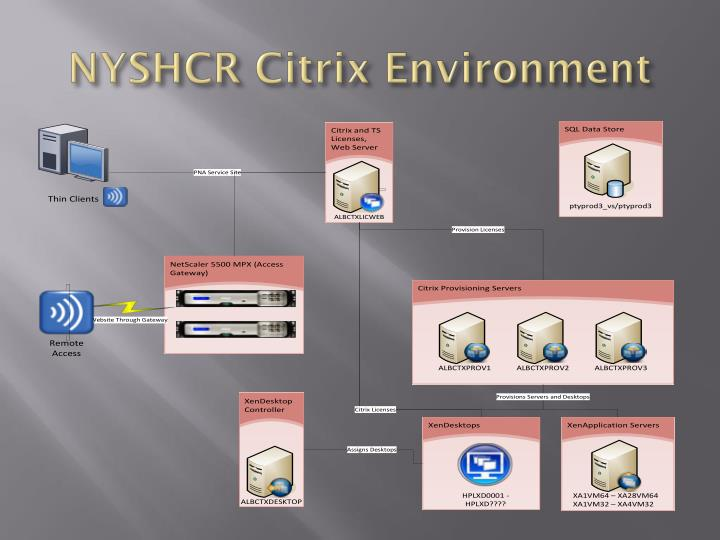Nyshcr citrix environment