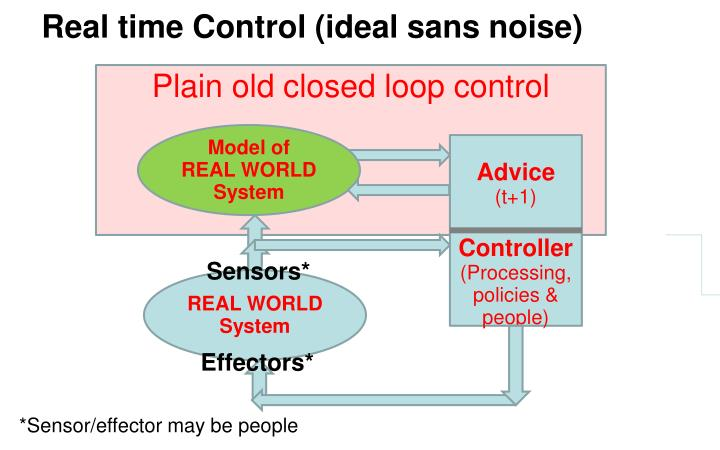 Real time Control (ideal sans noise)