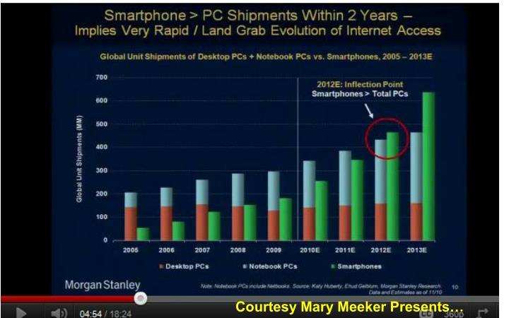 Courtesy Mary Meeker Presents…