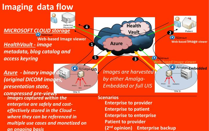 Imaging  data flow