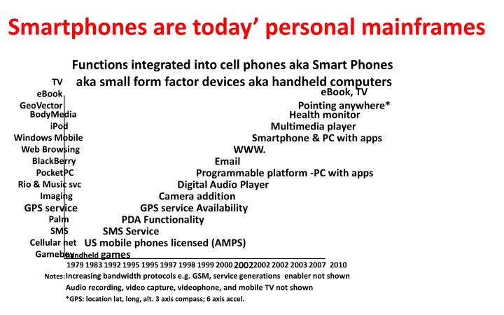 Functions integrated into cell phones aka Smart Phones