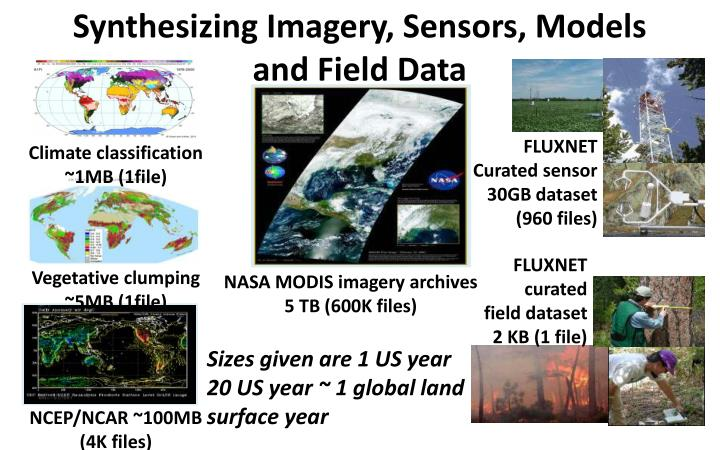 Synthesizing Imagery, Sensors, Models and Field Data