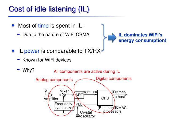 Cost of idle listening (IL)
