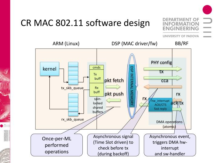 CR MAC 802.11 software design