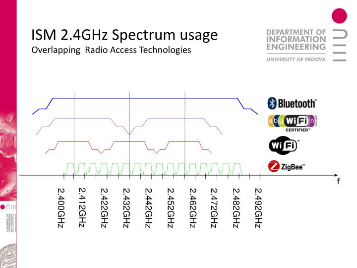 ISM 2.4GHz Spectrum usage