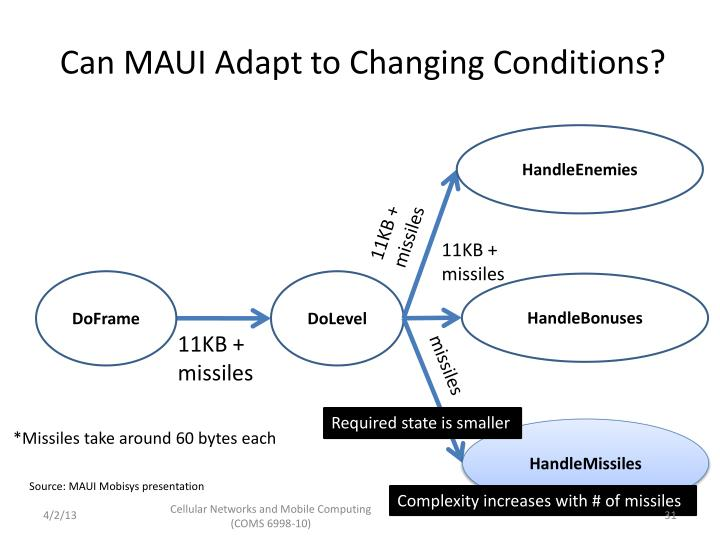 Can MAUI Adapt to Changing Conditions?