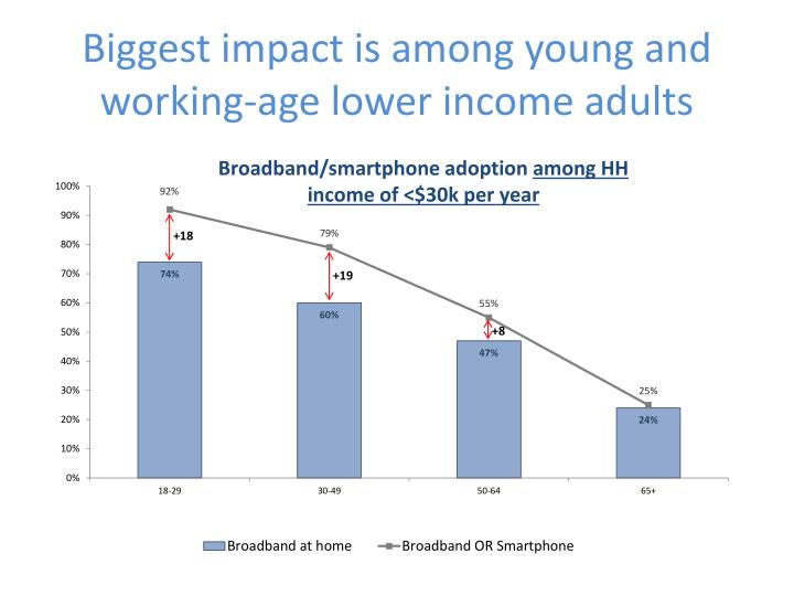 Biggest impact is among young and working-age lower income adults