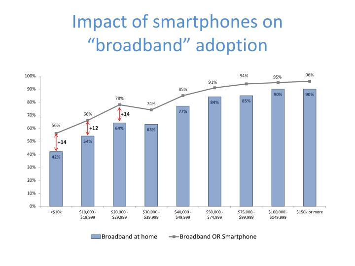 "Impact of smartphones on ""broadband"" adoption"