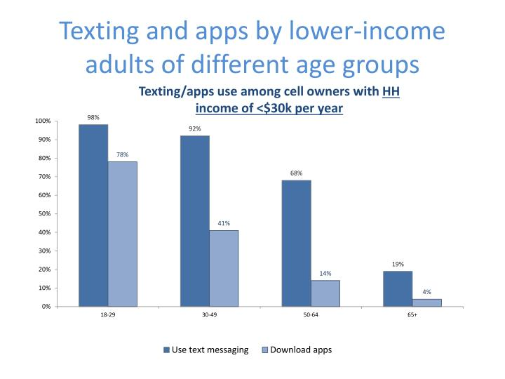 Texting and apps by lower-income adults of different age groups