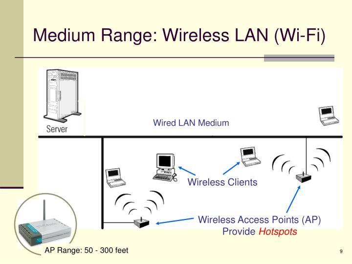 Medium Range: Wireless LAN (Wi-Fi)