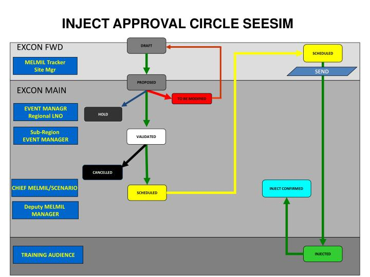 INJECT APPROVAL CIRCLE SEESIM