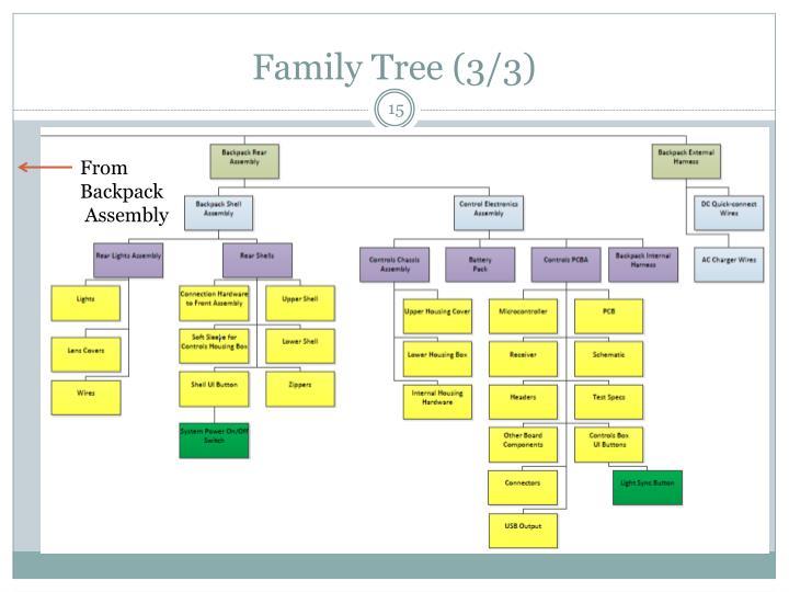 Family Tree (