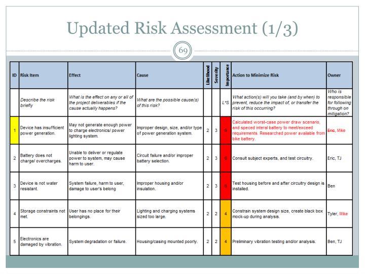 Updated Risk Assessment (1/3)