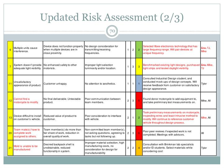 Updated Risk Assessment (2/3)
