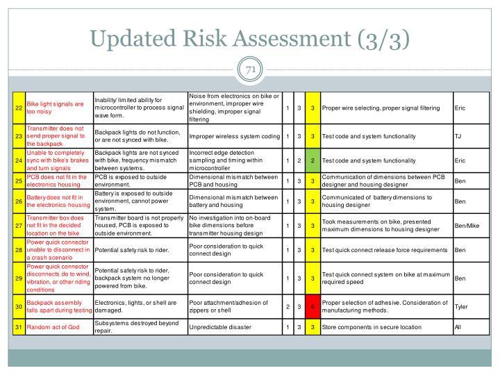 Updated Risk Assessment (3/3)
