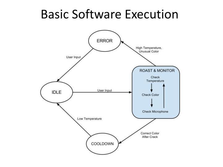 Basic Software Execution