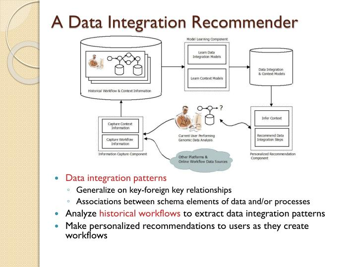 A Data Integration Recommender