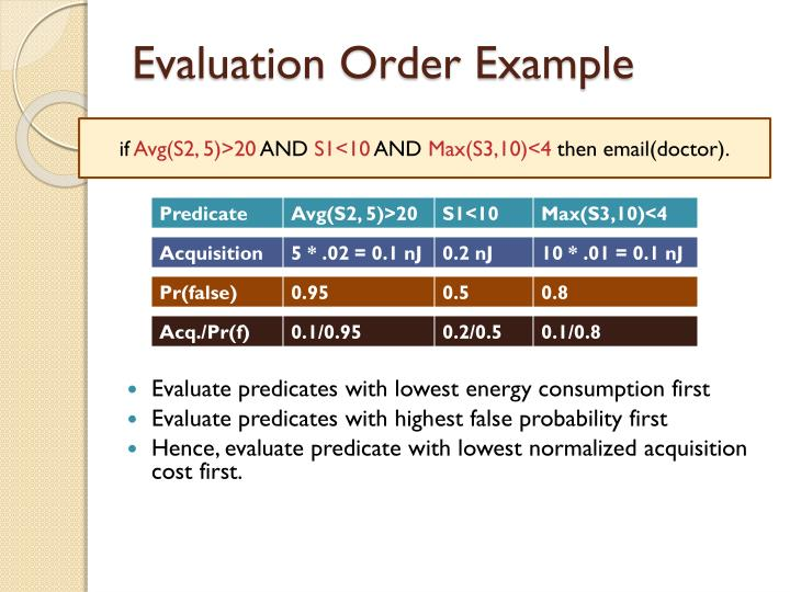 Evaluation Order Example