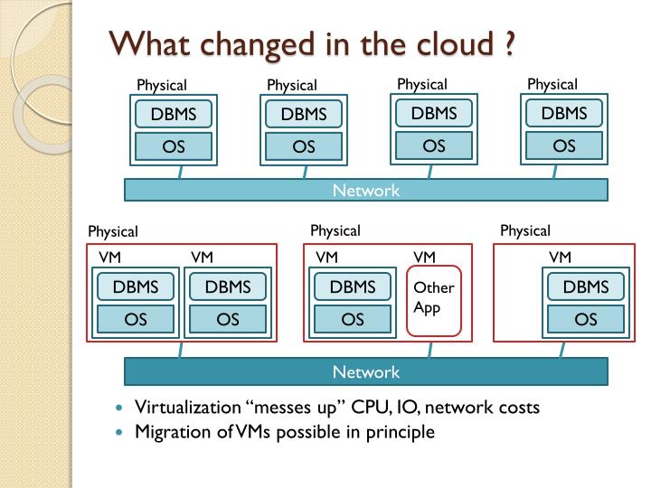 What changed in the cloud ?