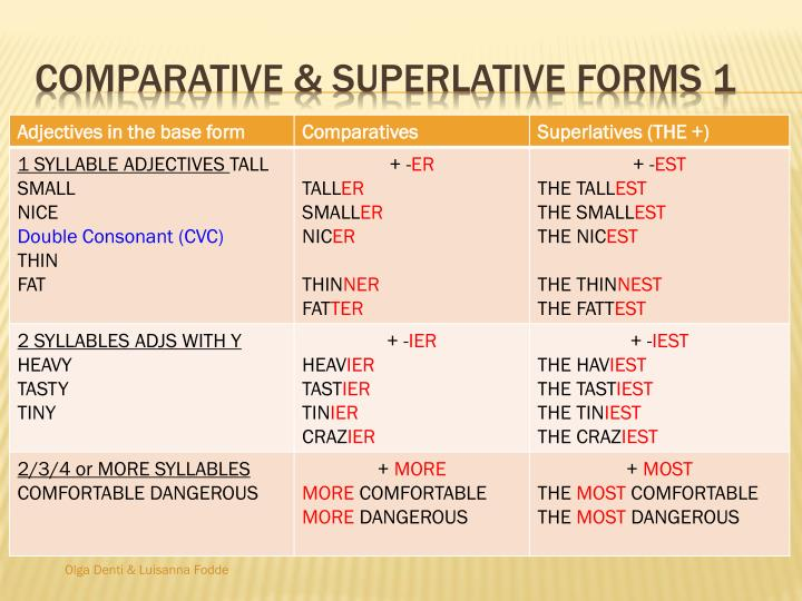 Comparative superlative forms 1
