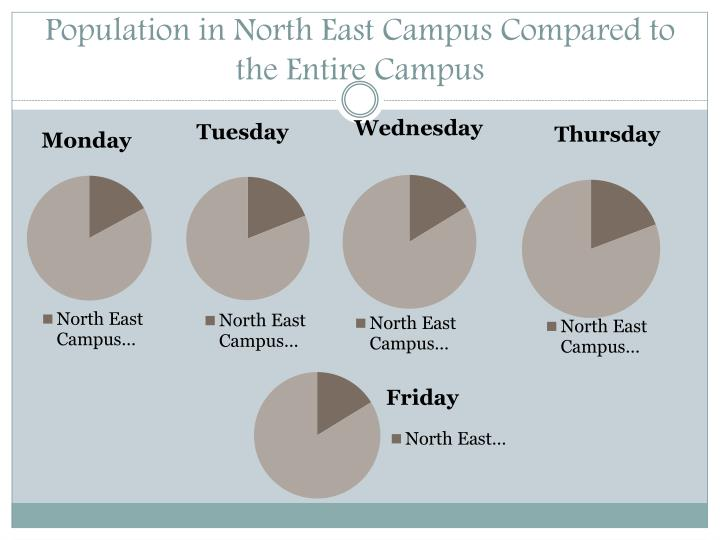 Population in North East Campus Compared to the Entire Campus