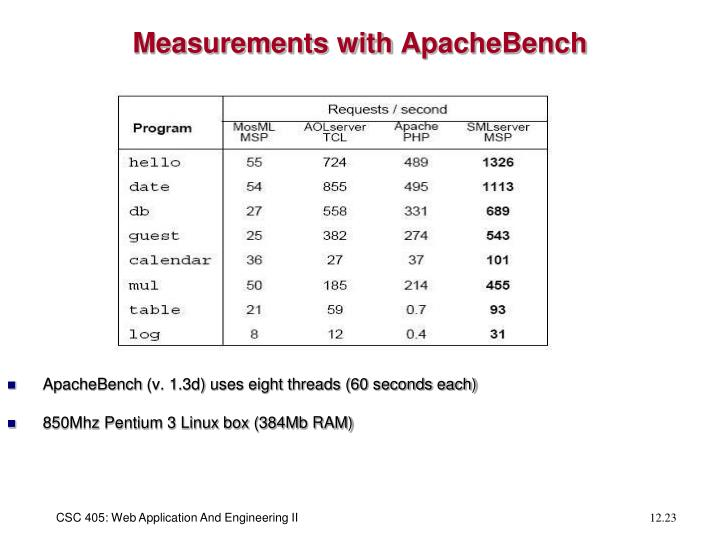 Measurements with