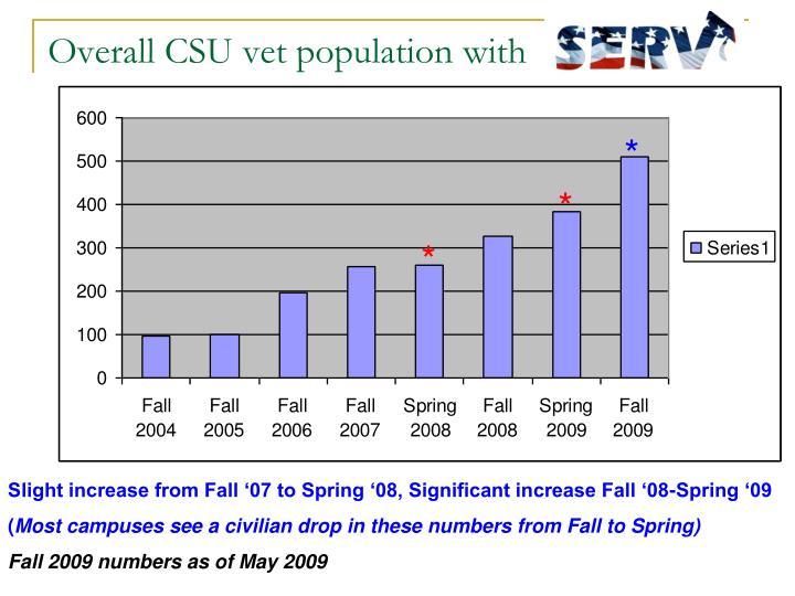 Overall CSU vet population with