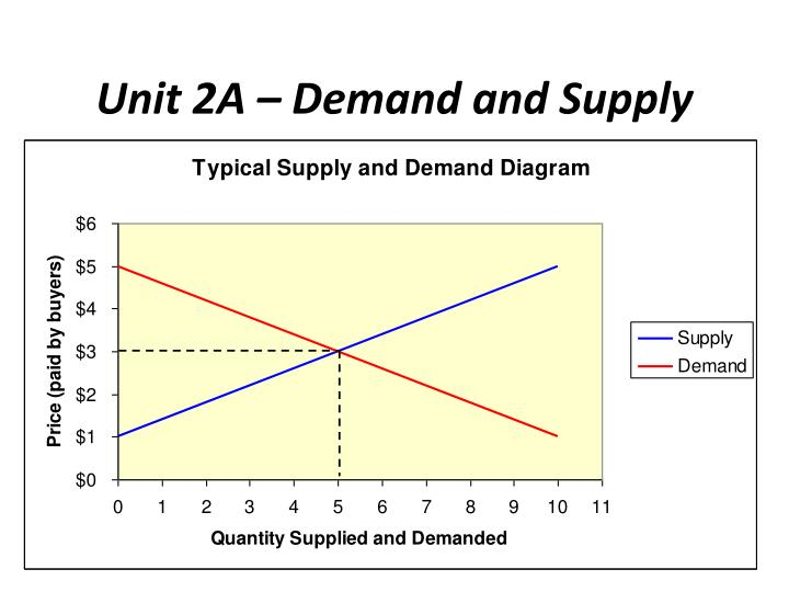 economics unit 4 supply and demand To measure demand, we can use a very simple numbering system, just like the supply one if 8 people want baseball cards, then we can say that the demand for baseball cards is 8 if 6 people want apples, then we can say that the demand for apples is 6.