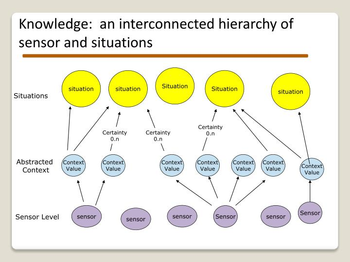 Knowledge:  an interconnected hierarchy of sensor and situations