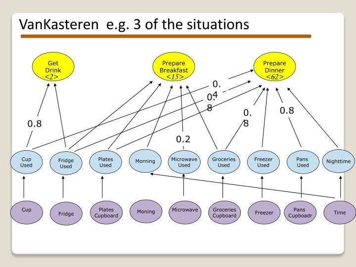 VanKasteren  e.g. 3 of the situations