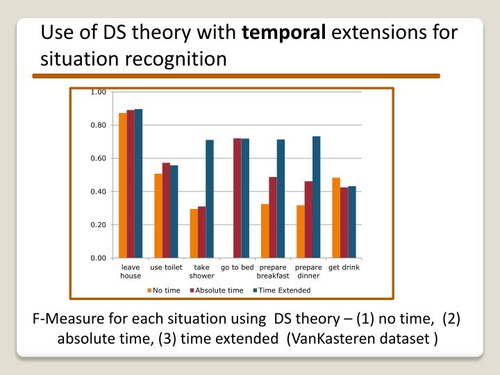 Use of DS theory with