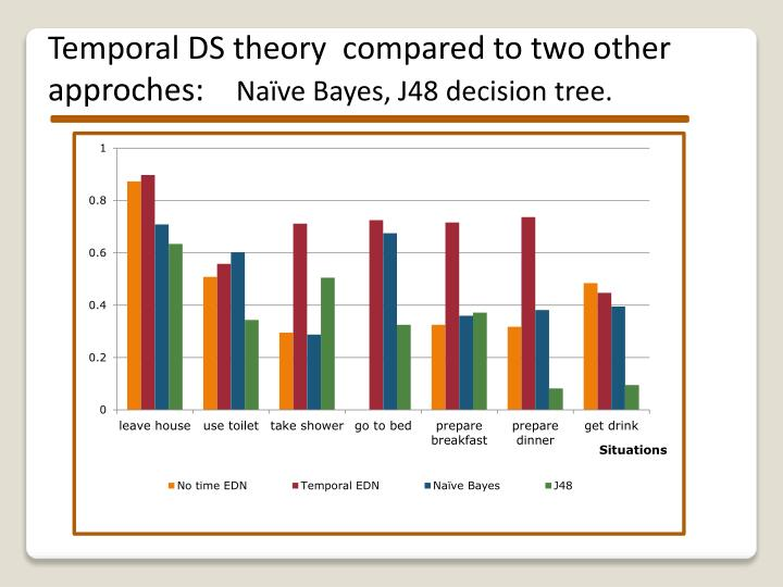 Temporal DS theory  compared to two other approches: