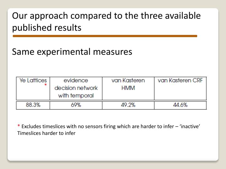 Our approach compared to the three available published results
