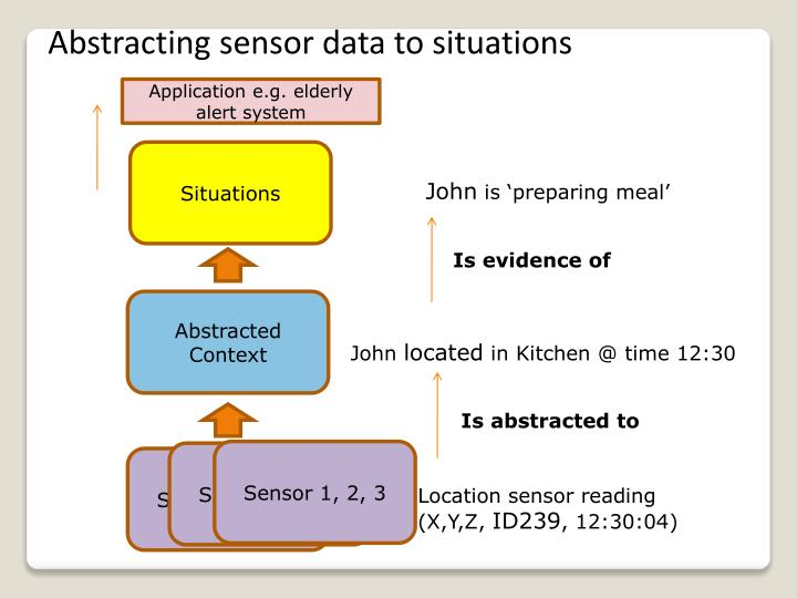 Abstracting sensor data to situations