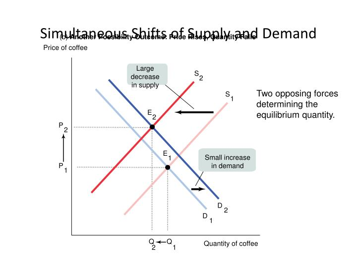 Simultaneous Shifts of Supply and Demand