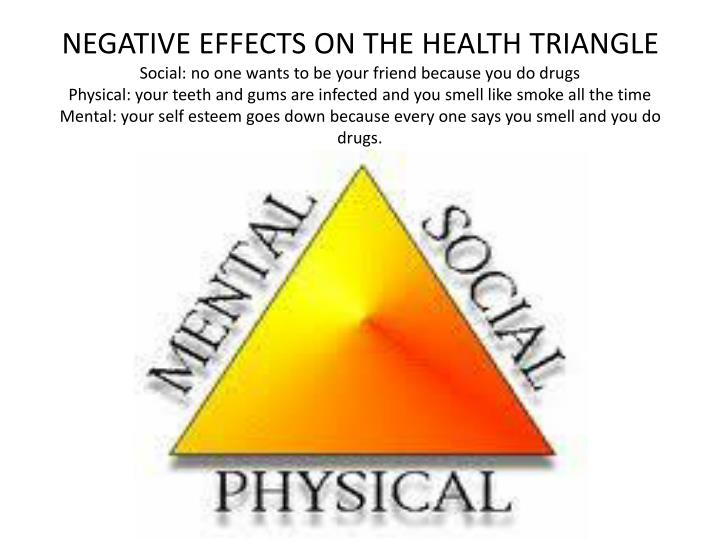 NEGATIVE EFFECTS ON THE HEALTH TRIANGLE