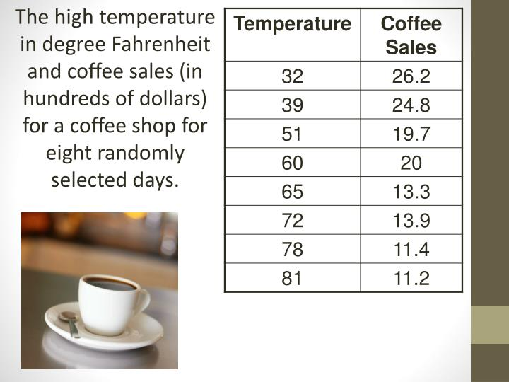 The high temperature in degree Fahrenheit and coffee sales (in hundreds of dollars) for a coffee shop for eight randomly selected days.