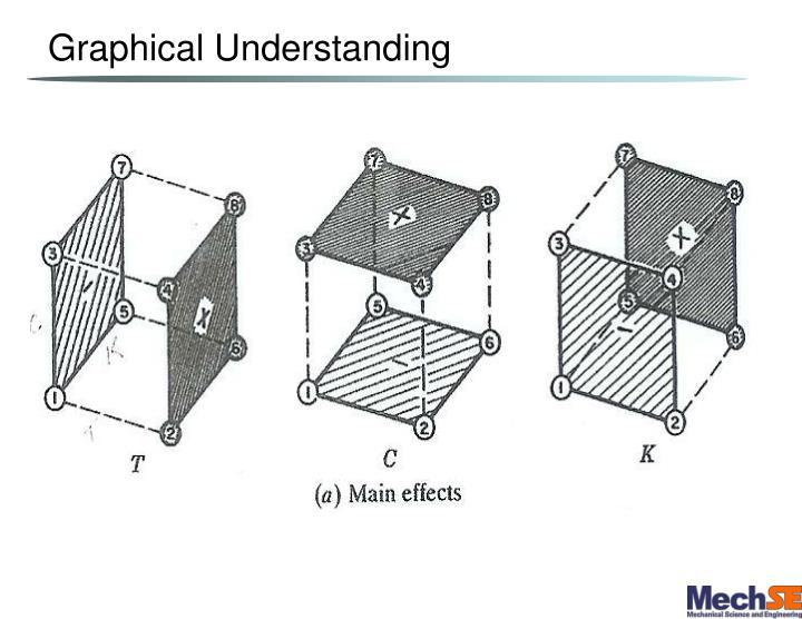 Graphical Understanding
